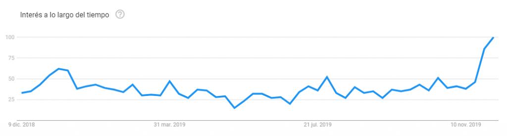 gráfica ventas freidora sin aceite tefal