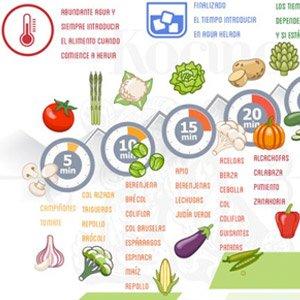 Tiempos de cocciónde los vegetales 1